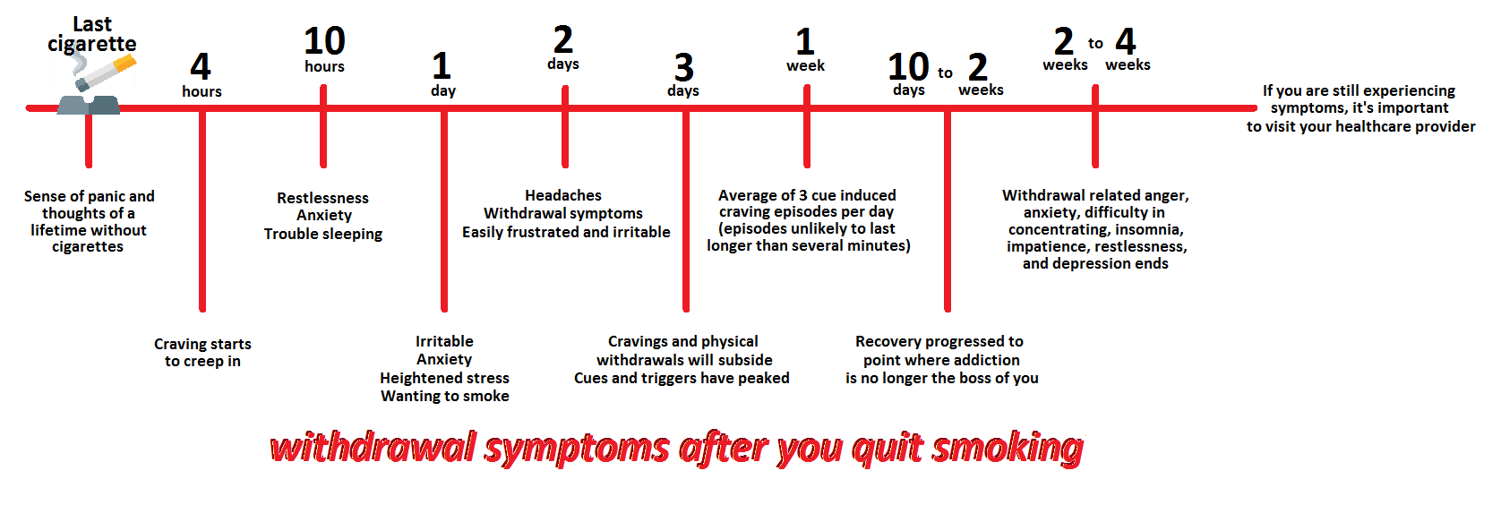 withdrawal symptoms after having your last cigarette include sense of panic and thoughts of a lifetime without cigarettes. At 4 hours after quitting, craving starts to creep in. At 10 hours after quitting, there is restlessness, anxiety, and trouble sleeping. 1 day after quitting, you can be irritable, anxious and heightened stress, and wanting to smoke. 2 days after quitting, you can have headaches and other withdrawal symptoms, and still be easily frustrated and irritable. 3 days after quitting, cravings and physical withdrawals will start to subside, and cues and triggers have peaked. 1 week after quitting, an average of 3 cue induced craving episodes will happen per day (episodes unlikely to last longer than several minutes). 10 days to 2 weeks after quitting, recovery would have progressed to point where addiction is no longer the boss of you. 2 to 4 weeks after quitting, withdrawal related anger, anxiety, difficulty in concentrating, insomnia, impatience, restlessness, and depression would have ended. If you are still experiencing these symptoms, it's important to visit your healthcare provider