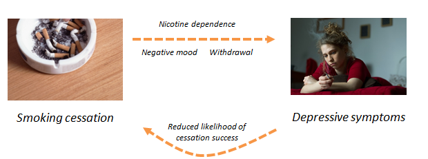 smoking and mood impact each other